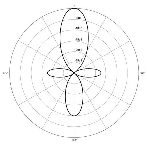 Hypercardioid-Polar-Pattern