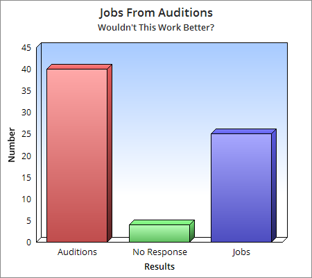 Better comparison chart - 4 steps-to-nailing-your-audition