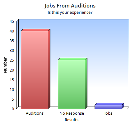 Comparison chart - Auditions to Jobs 4 steps-to-nailing-your-audition